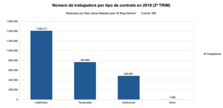 Numero De Trabajadores Por Tipo De Contrato 2018