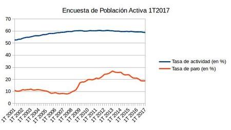 Epa Del 1t2017 17 200 Desempleados Mas Hacen Subir La Tasa De Paro Hasta El 18 75 2
