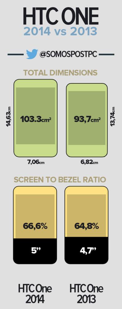 Infografía HTC One