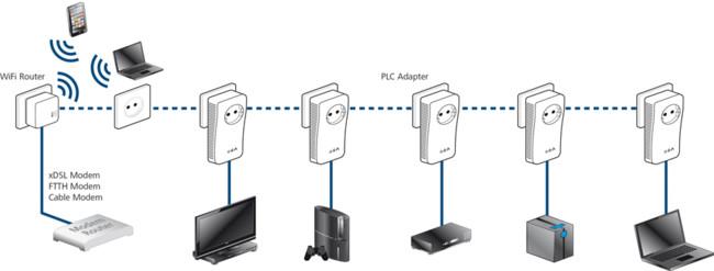 Plc 500 Wifi Router Konzept Scenario Devices Xl