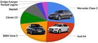 Mejor berlina del año: Mercedes Clase C