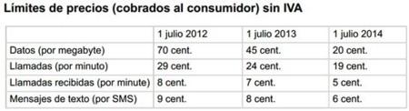 Calendario de precios máximos
