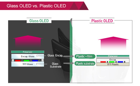Standard Oled Vs Poled