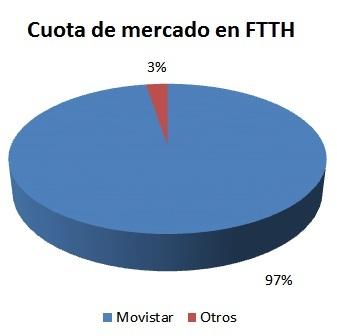 Cuota de mercado en FTTH a enero de 2013