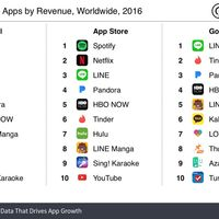 Spotify, Line y Netflix lideran el ranking de las apps que más ingresaron en 2016, según SensorTower