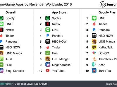 Spotify, Line y Netflix lideran el ranking de las apps que más ingresaron en 2016, según SensorTower