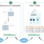 Orange entra junto con Huawei en la pelea por tener el 4G+ más rápido, superando los 1,5 Gbps