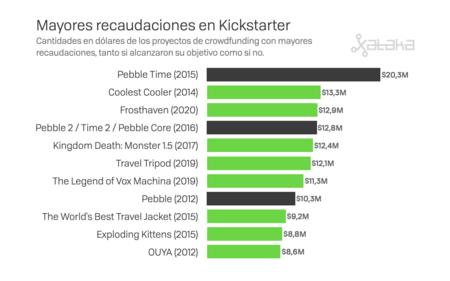 Ranking de Kickstarter
