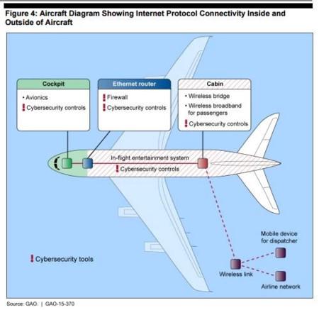 Avion Sistema
