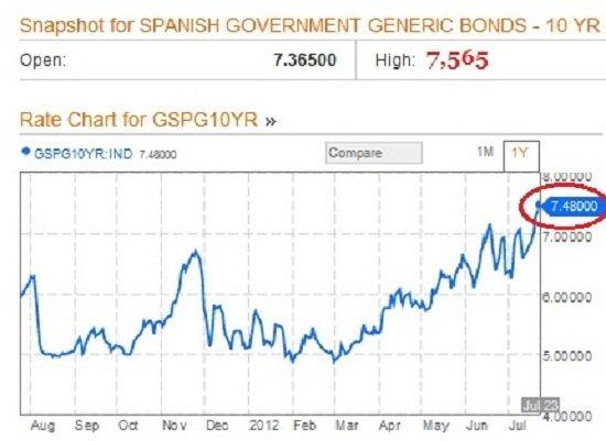 Costo deuda española 23-07-12