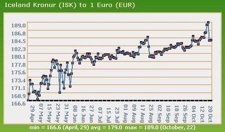 grafico tipo de cambio corona islandesa