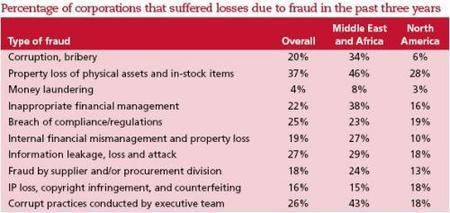 Kroll publica su informe anual sobre el fraude