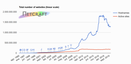 Total number of websites according to Netcraft