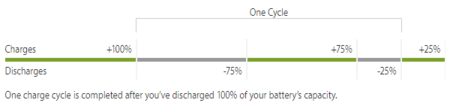Cycle-charge