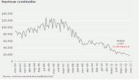 El pinchazo de la burbuja inmobiliaria visto desde el hundimiento de la firma de hipotecas