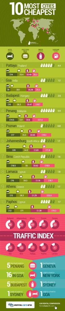 Las 10 ciudades más baratas del mundo para viajar (infografía)
