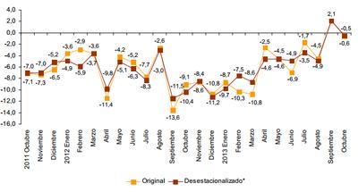 Las ventas del comercio minorista vuelven a caer en Octubre