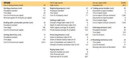Doing Business 2013: aquí tenemos una buena parte de los problemas del desempleo en España