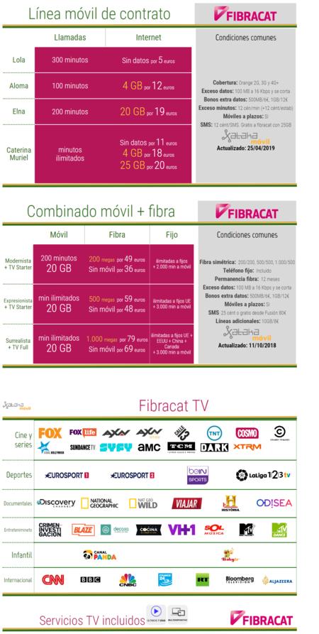 Nuevas Tarifas Fibracat Abril 2019