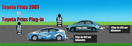 Toyota Prius 2001 vs Toyota Prius Plug-in 2012