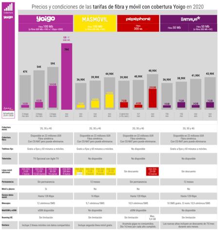 Precios Y Condiciones De Las Tarifas De Fibra Y Movil Con Cobertura Yoigo En 2020