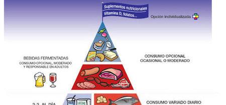 Para sorpresa de muchos, finalmente se aprueba la nueva pirámide nutricional incluyendo suplementos y alcohol