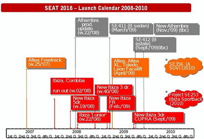Calendario de lanzamientos de Seat hasta 2010, con un SUV incluido