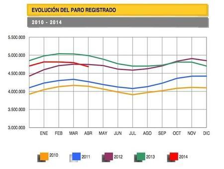 Fuerte descenso en los datos del paro del mes de abril
