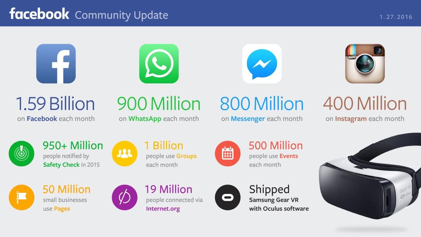 11 cifras que demuestran que Facebook, por ahora, sigue estando de moda