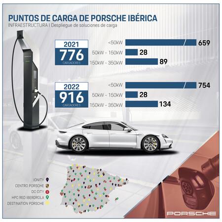 Puntos De Carga Porsche Iberica