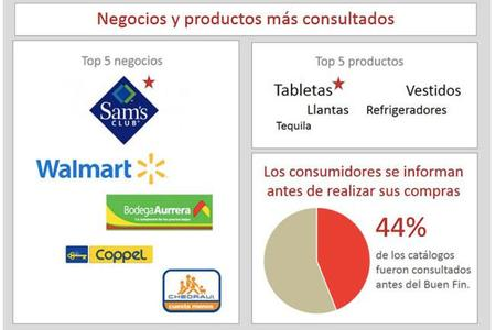 Las ofertas más buscadas durante El Buen Fin 2013 en México