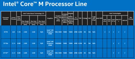 Intel Core Lineup