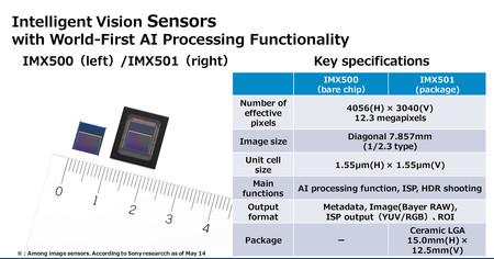 Sensorspecs