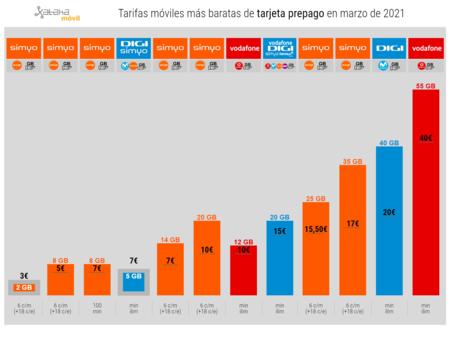 Tarifas Moviles Mas Baratas De Tarjeta Prepago En Marzo De 2021
