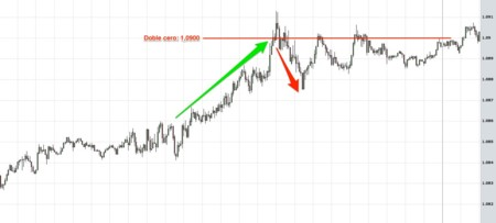 Doble Cero Forex