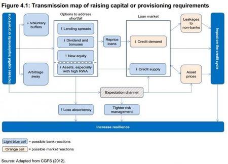 BCE El mapa de transmisión de capital y de provisionamiento 2014