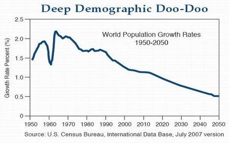 Para Bill Gross el capitalismo está en shock por el descenso de la población