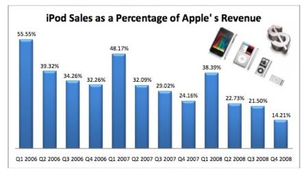 El iPod reduce su impacto en los números de Apple