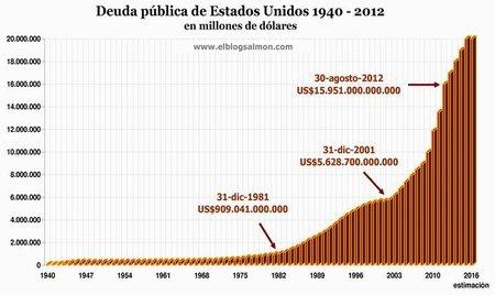 Deuda pública de Estados Unidos llega a los 16 billones de dólares