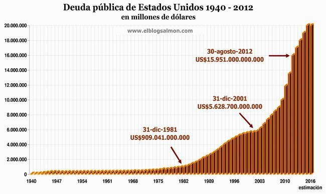 Public Debt US