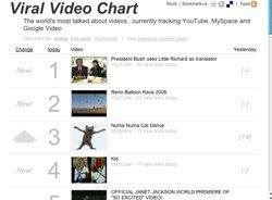 Viral Video Chart, los vídeos del momento en internet