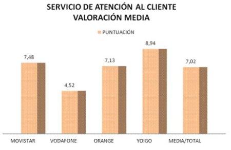Un estudio de la Asociación de Internautas afirma que Movistar es la mejor operadora en cuanto a Banda Ancha Móvil