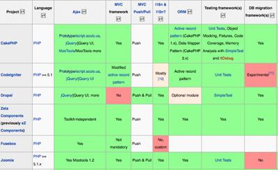 Elige tu framework de PHP de un vistazo