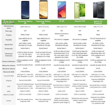 Comparativa Gama Alta 2017 Tabla