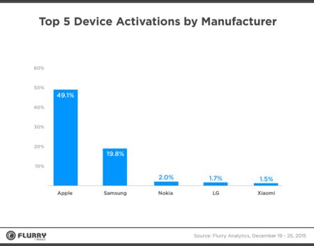Apple domina las ventas navideñas en los Estados Unidos con casi la mitad de las activaciones de nuevos dispositivos
