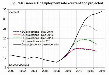 Errores de la troika pueden disparar el desempleo en Grecia al 34%