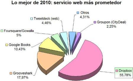 Dropbox, servicio web más prometedor de 2010