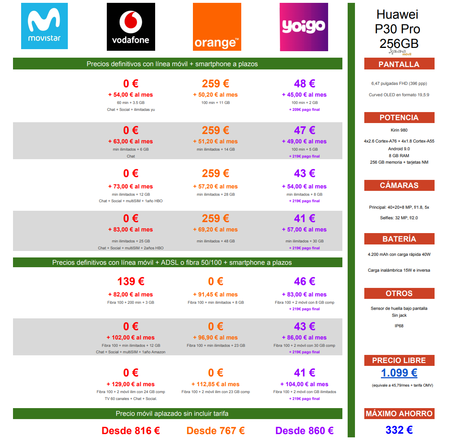 Comparativa Precios Huawei P30 Pro 256gb A Plazos Con Movistar Vodafone Orange Yoigo