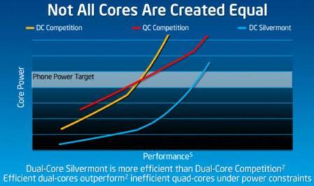 Silvermont consumo-rendimiento