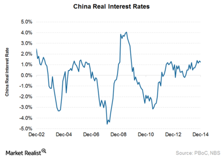 China Real Interest Rate